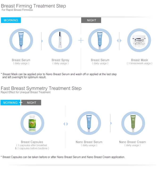 Breast Firming Treatment Step & Fast Breast Symmetry Treatment Step