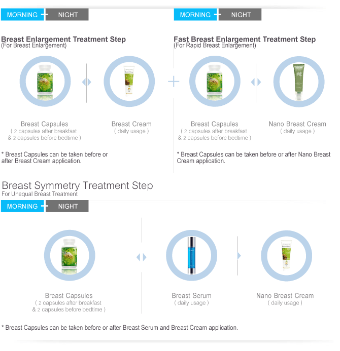 Breast Enlargement Treatment Step & Symmetry Treatment Step