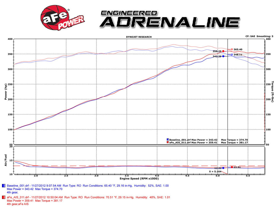aFe Power Magnum FORCE Stage-2 Pro DRY S Cold Air Intake System - Challenger/Charger V8-5.7L '11-18 - Gauge Performance