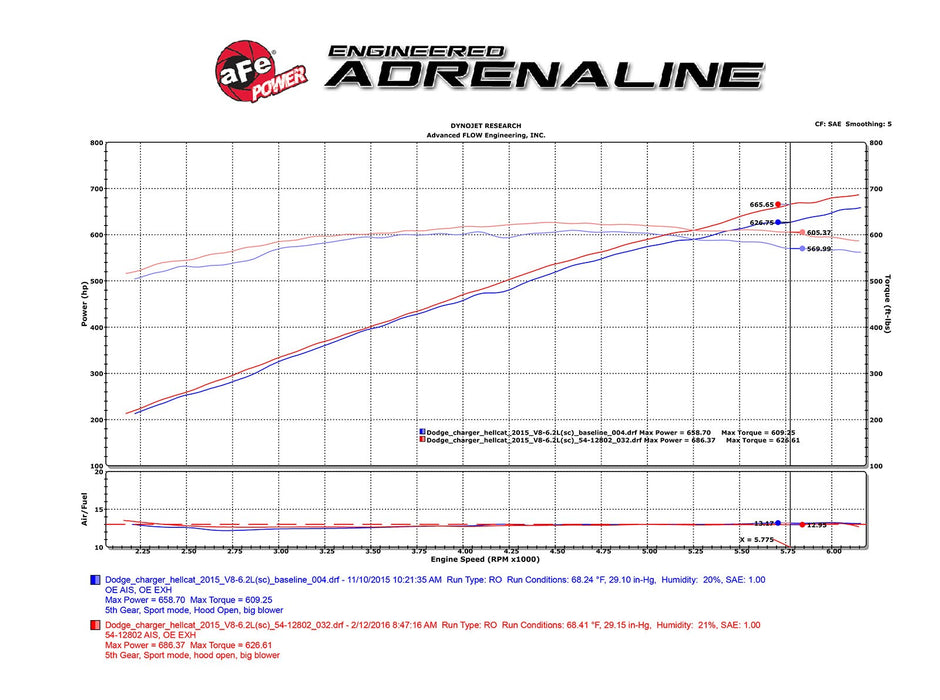 aFe Power Magnum FORCE Stage-2 Pro DRY S Cold Air Intake System - Challenger/Charger SRT Hellcat V8-6.2L '15-16 - Gauge Performance