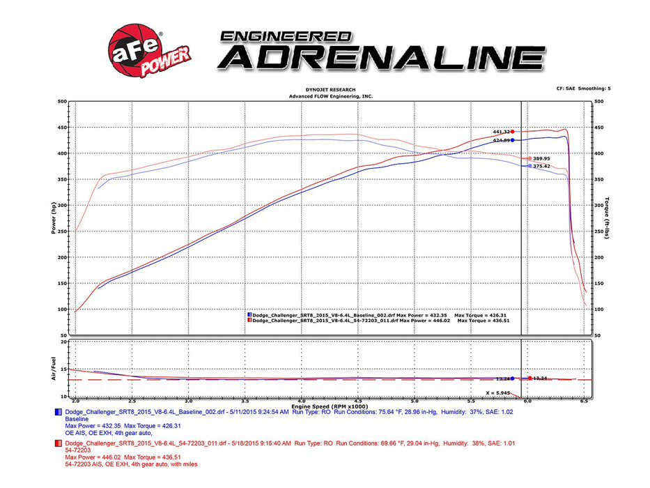 aFe Power Momentum GT Pro DRY S Cold Air Intake System - Challenger/Charger SRT/SRT8 V8-6.4L 11-18 - Gauge Performance