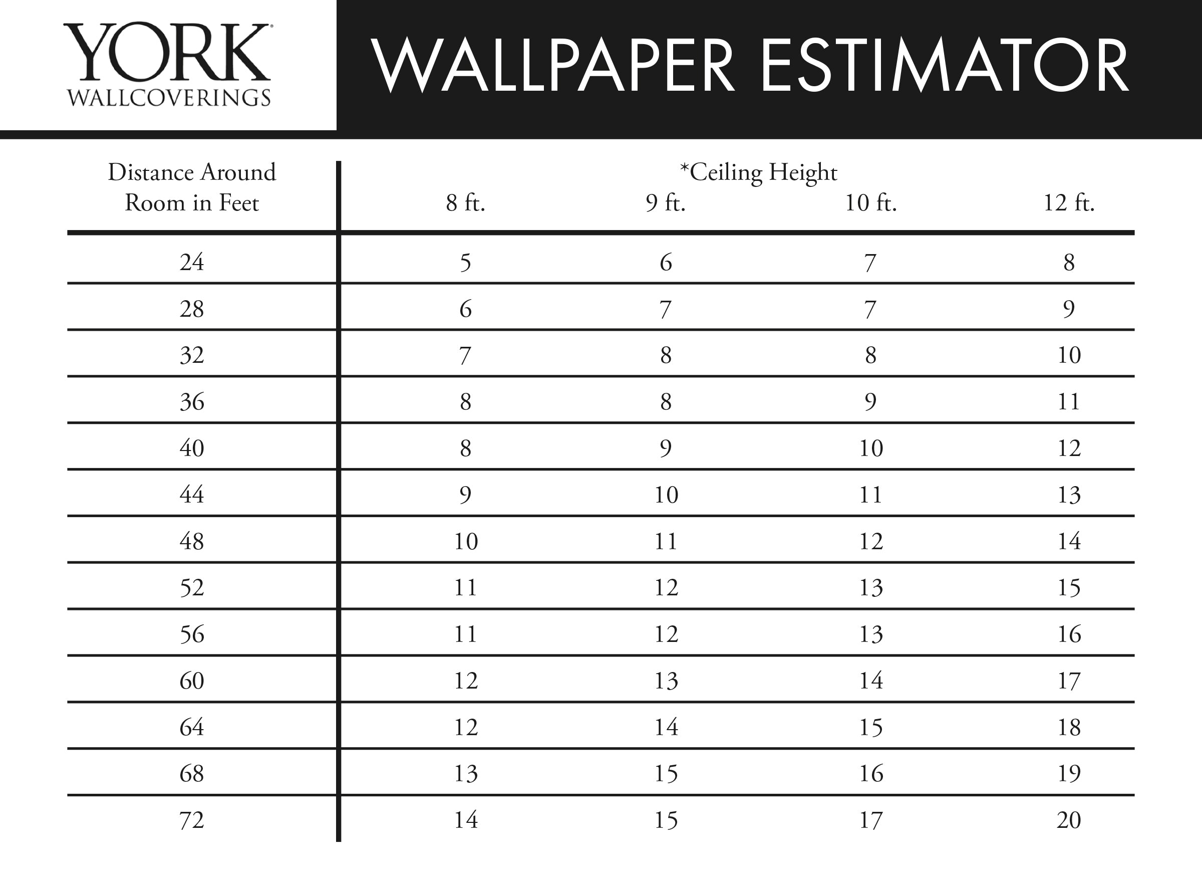 Wallpaper Estimator