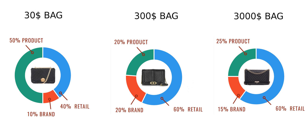 LUXURY INVESTMENT BAG REAL VALUE