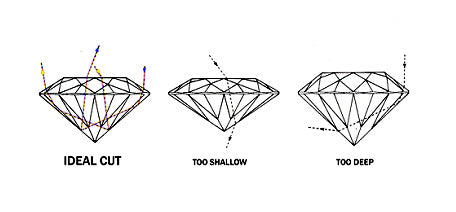 how light bounces in a diamond diagram