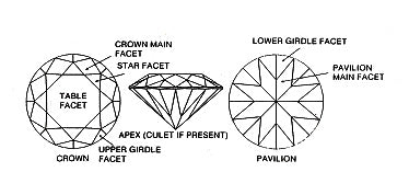 beautiful diamond diagram explaining why diamonds sparkle by Annika Rutlin