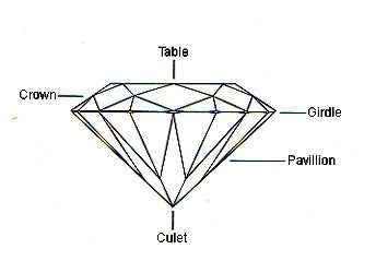 Characteristics of a diamond explained in a diagram by Annika Rutlin