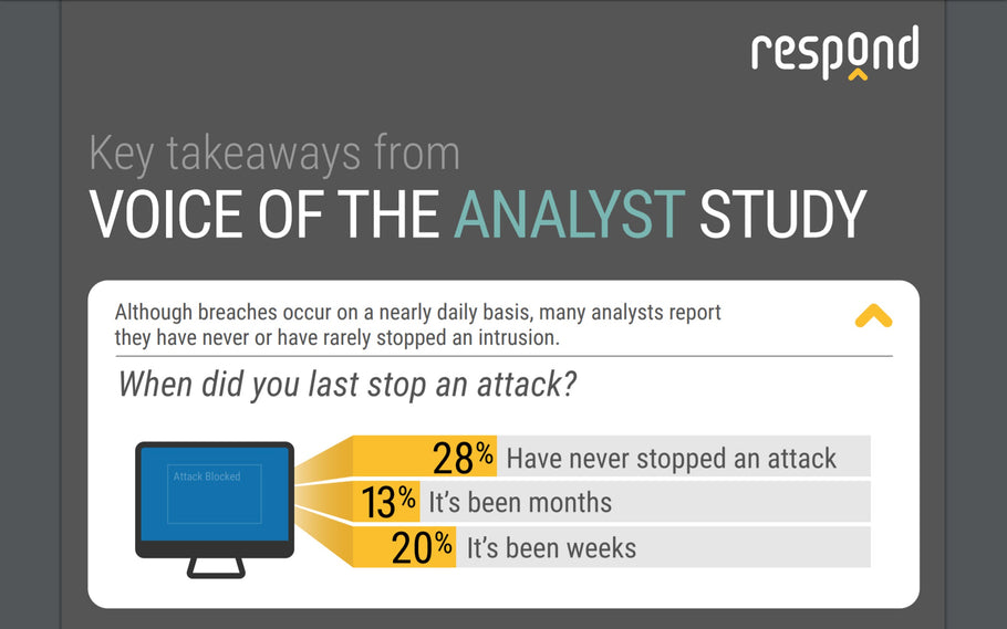 Highlights from Voice of the Security Analyst Study [Infographic]