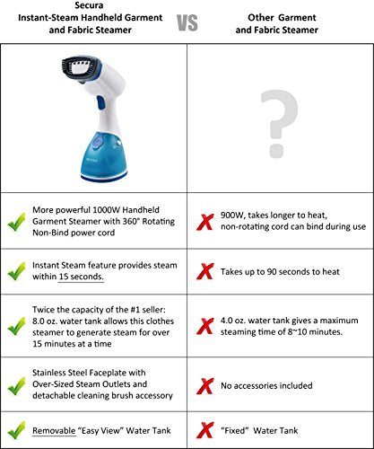Secura Instant-Steam Handheld Garment and Fabric Steamer w/Stainless Steel Soleplate - FitsByDesign