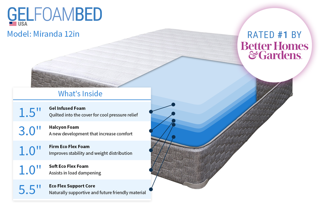 Is Your Mattress Holding You Back From Better Health?