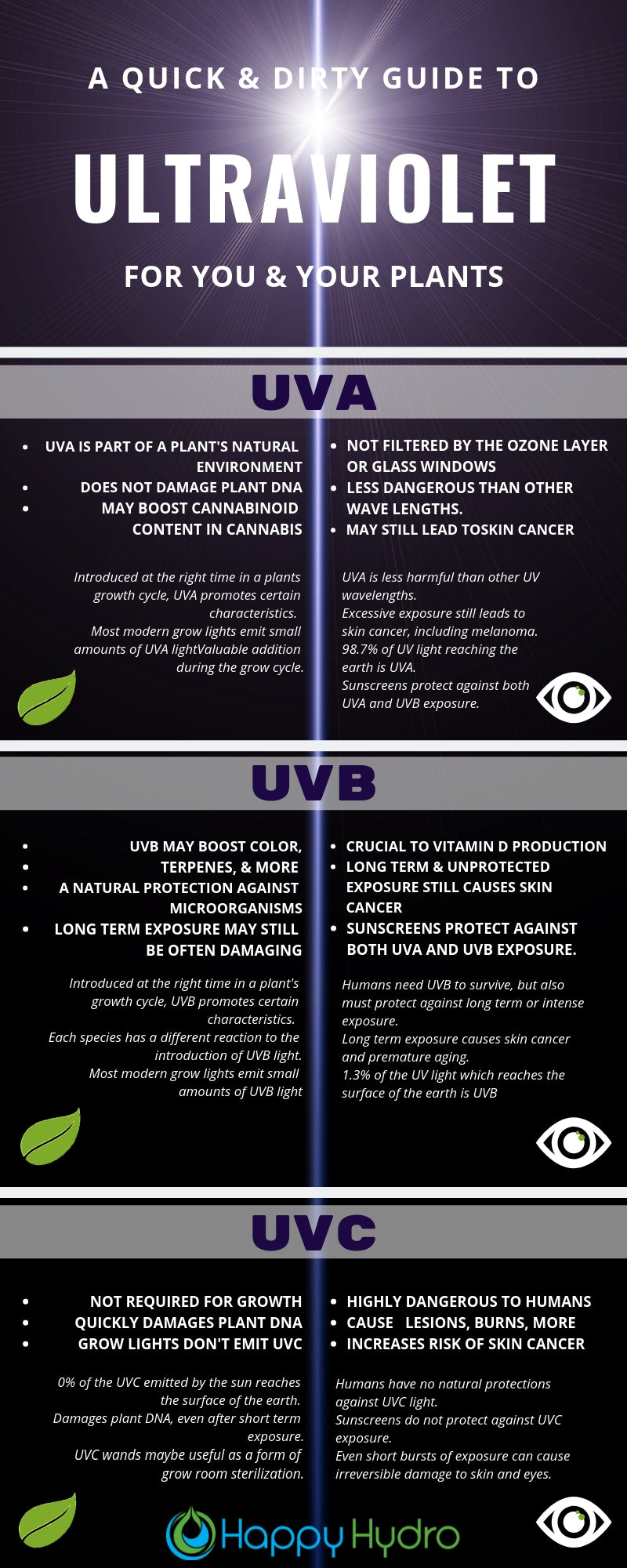 The Truth About Uv Light And Your Plants Happy Hydro