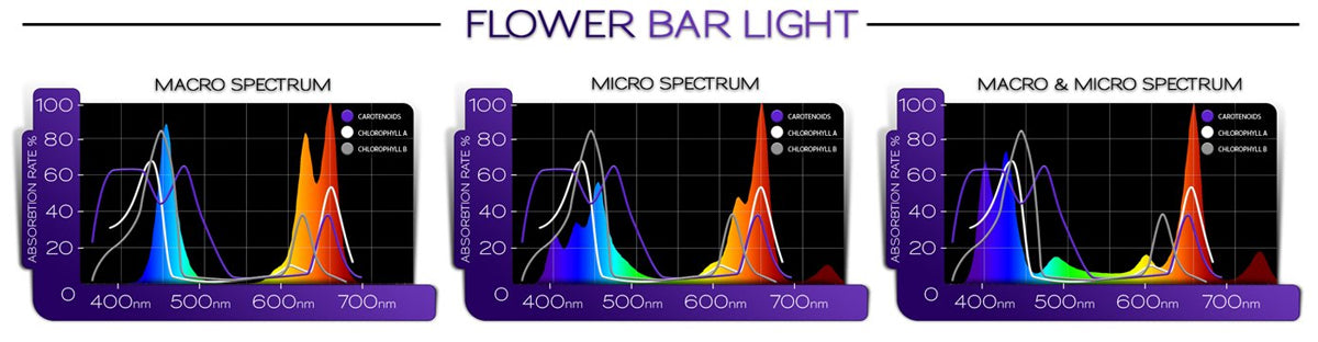 Happy Hydro Hydroponic LED Grow Lights