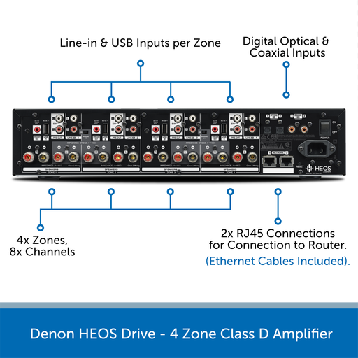 Denon HEOS Drive 4 Zone Amplifier rear connections