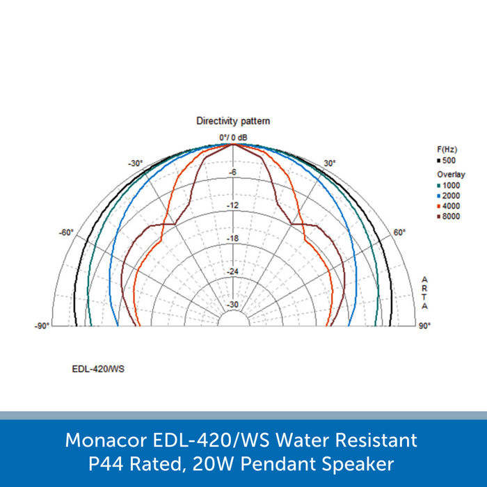 Sound graph for a Monacor EDL-420/WS
