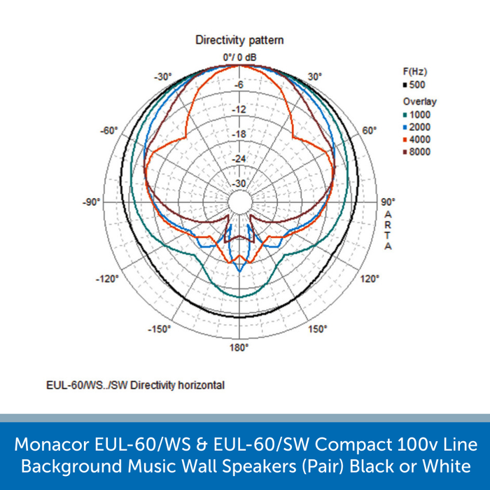 Diagram showing the directivity vertical for a Monacor EUL-60/WS & EUL-60/SW Compact 100v Line Background Music Wall Speakers