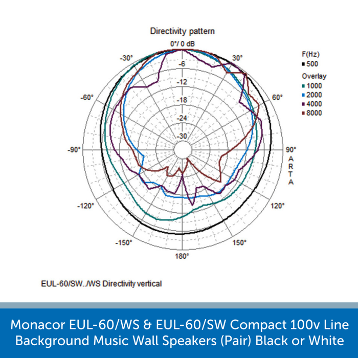 Diagram showing the directivity horizontal for a Monacor EUL-60/WS & EUL-60/SW Compact 100v Line Background Music Wall Speakers