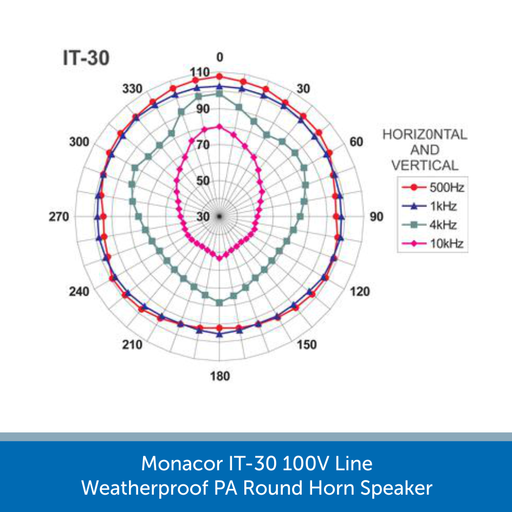 Sound graph for a Monacor IT-30