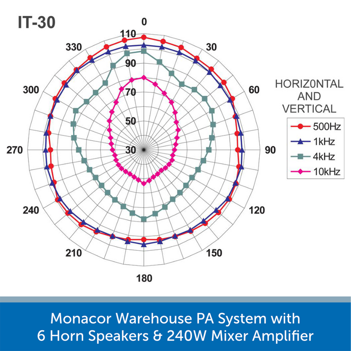 Monacor IT-30 Frequency and Sound Dispersion