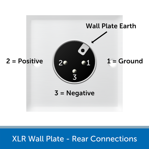 Single XLR Wall Plate Connections