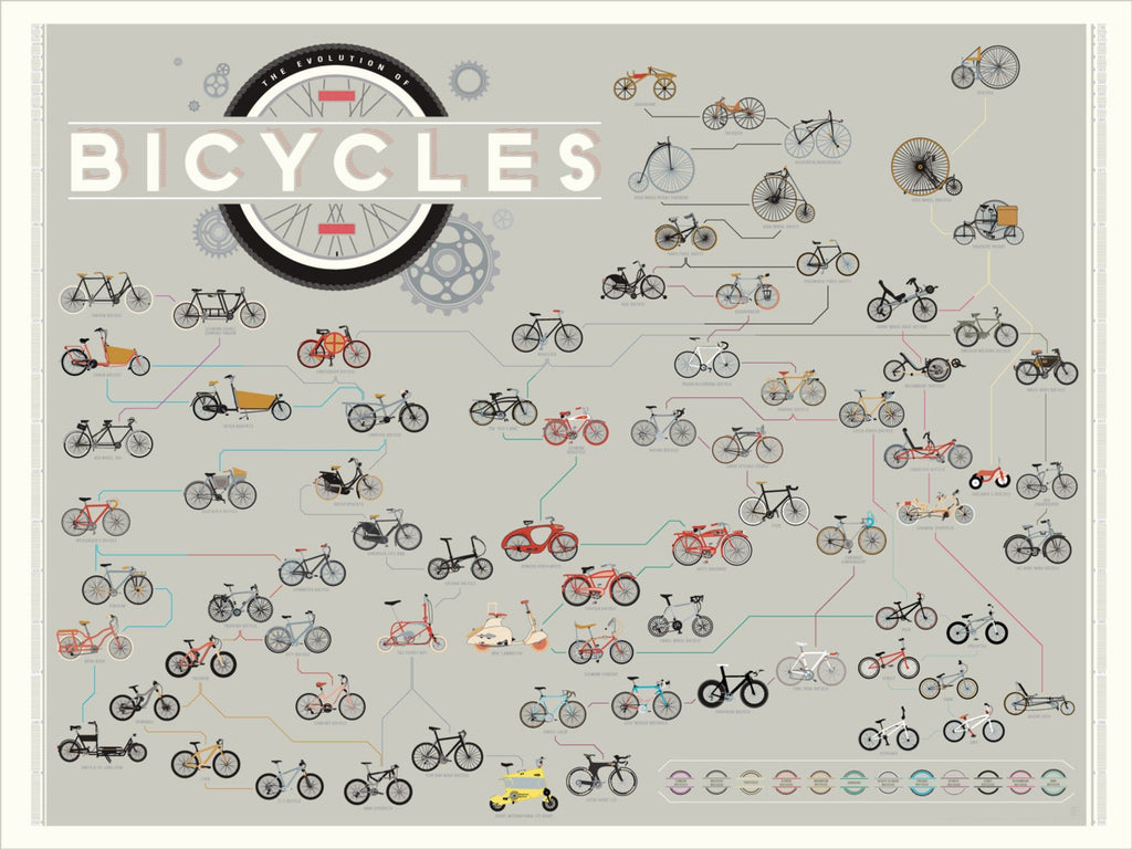 the evoloution of the bicycle