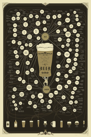 The Very Very Many Varieties of Beers