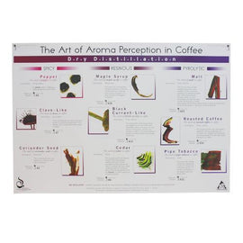 Art of Aroma Dry Distillation Poster - SCAA, Educational Resources, SCAA - Barista Warehouse