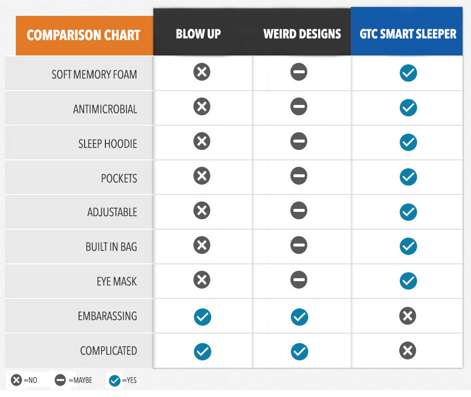 Travel pillow comparison chart