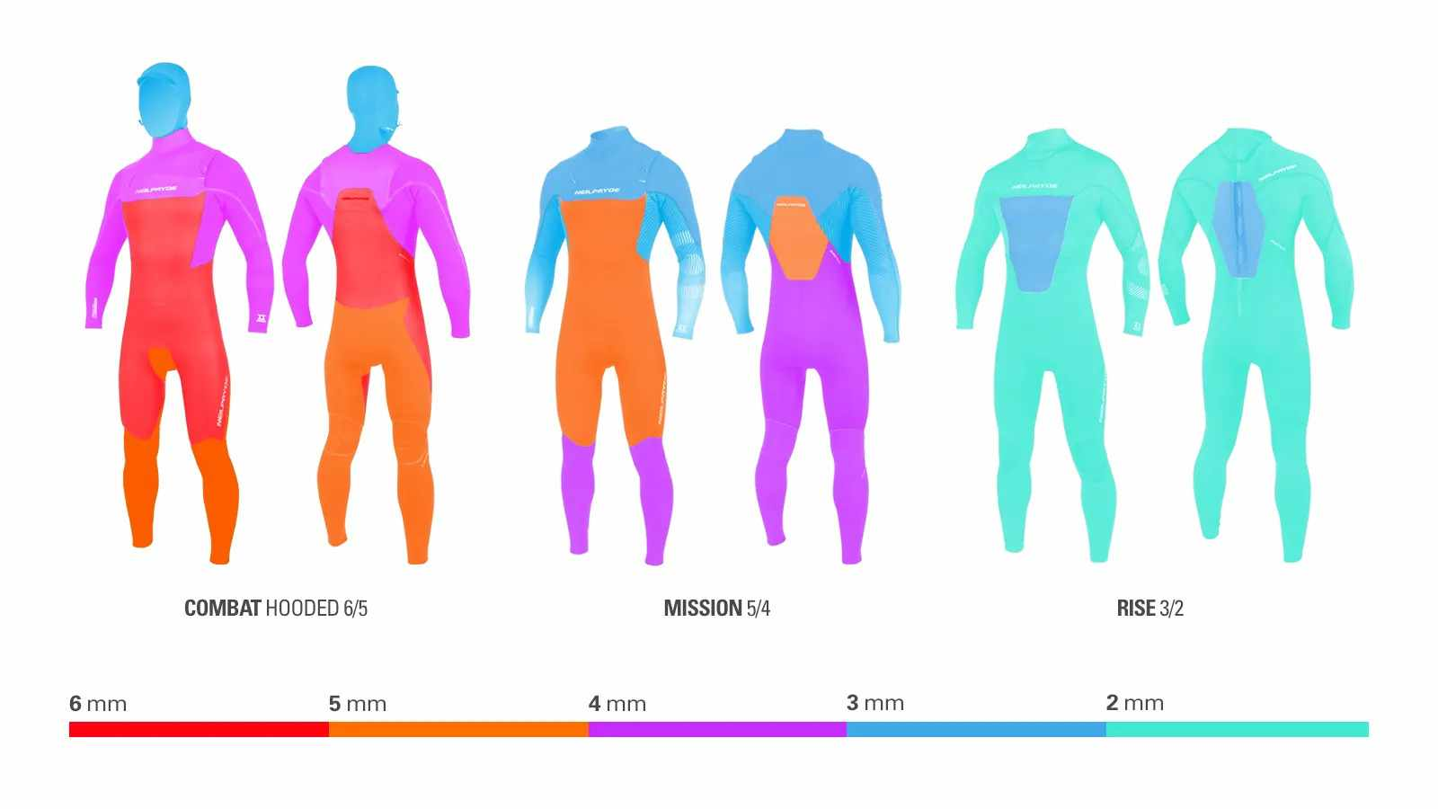 Neil Pryde wetsuit thickness guide