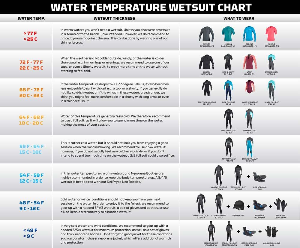 Neil pryde temp wetsuit guide