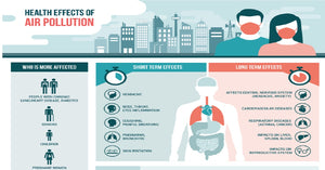 Common Diseases Caused by Indoor Air Pollution