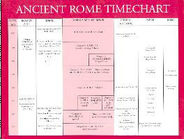 Greenleaf Ancient Rome Timechart