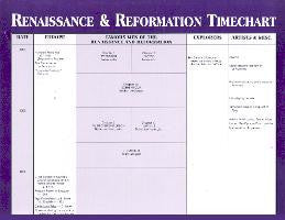 Greenleaf Renaissance & Reformation Timechart