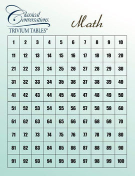 Trivium Tables: Math