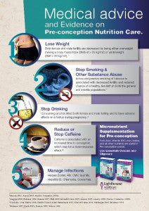 Medical advice and Evidence on Preconception and Nutrition