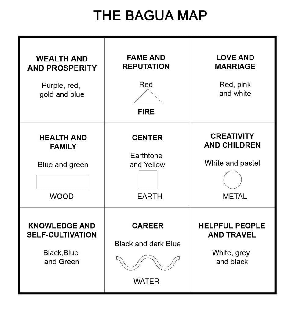 feng shui principles – the bagua