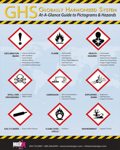 "GHS At-A-Glance Pictograms & Hazards 18""x24"" Poster"