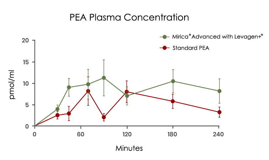 Graph showing superior bloodstream concentration of Mirica Advanced