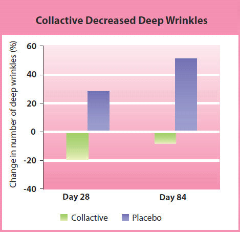 Collagen decrease deep wrinkles chart