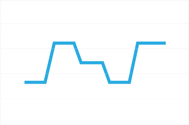 Graph depicting the auto adjusting pressure range of the AirSense 10.