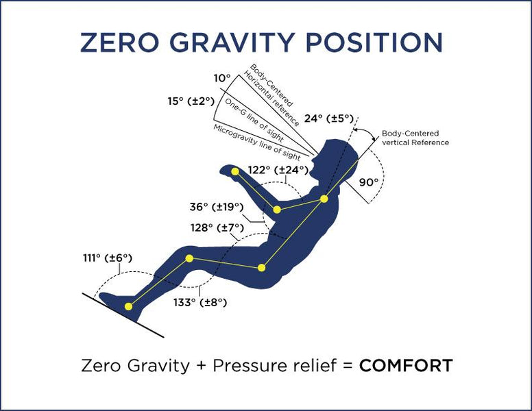 The Health Benefits And Science Behind The Rising Popularity Of Zero-Gravity Chairs