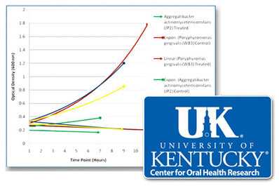 University of Kentucky Oral Health Research: OraMD ingredients