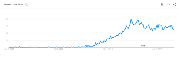 Sapiosexual Google Trends 2004 To Present