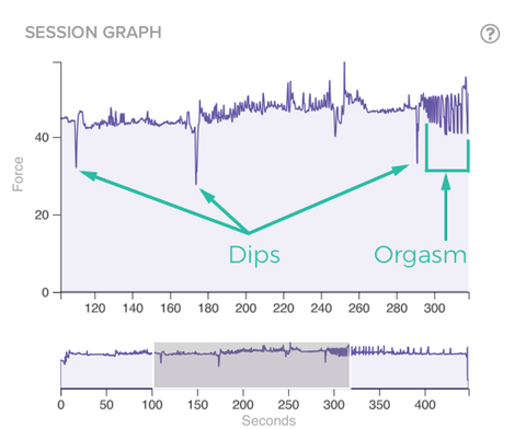 Orgasm chart as shown on a Lioness vibrator