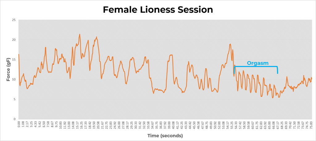 Female Lioness session graph - Masturbation Orgasm
