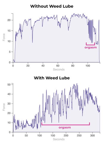 Foria marijuana lube - orgasms without/with session graphs