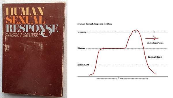 Human Sexual Response book and cycle