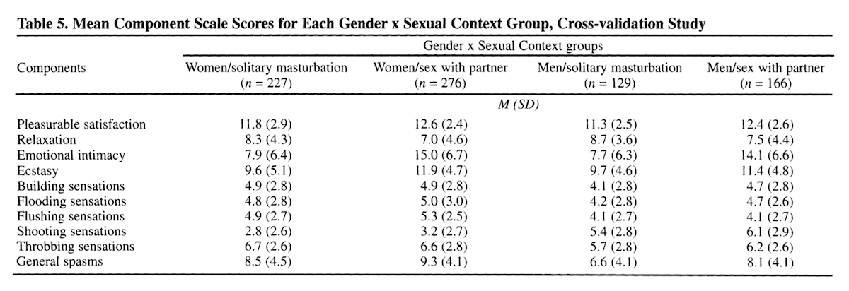 Study qualitative descriptions of how women and men described orgasms