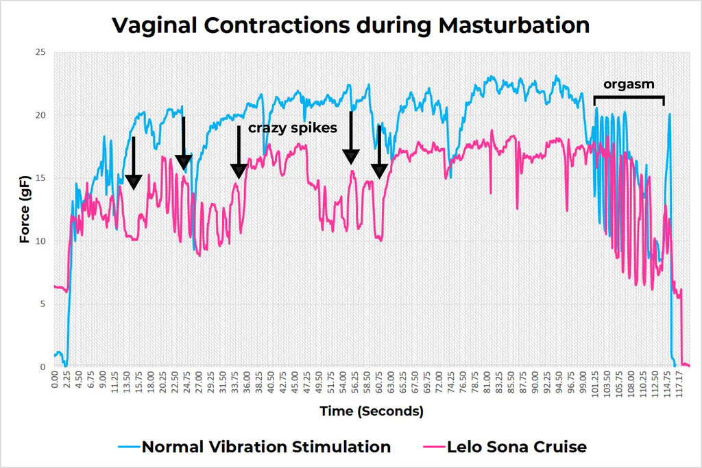 Vaginal contractions during masturbation - comparison of regular vibration stimulation vs. Lelo Sona Cruise