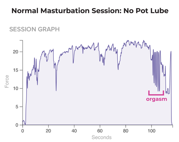 Session Graph - regular masturbation orgasm without pot lube