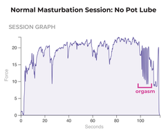 Regular masturbation session - orgasm without weed lube