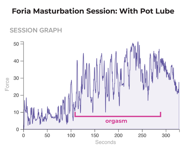 Session graph - Foria masturbation session with weed lube
